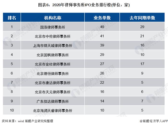 图表6:2020年律师事务所IPO业务排行榜(单位:家)