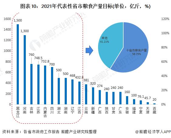 图表10:2021年代表性省市粮食产量目标(单位:亿斤,%)