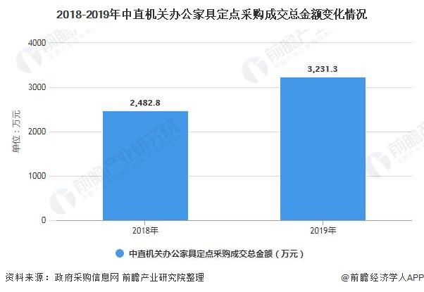 2018-2019年中直机关办公家具定点采购成交总金额变化情况