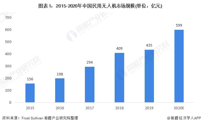 图表1:2015-2020年中国民用无人机市场规模(单位:亿元)
