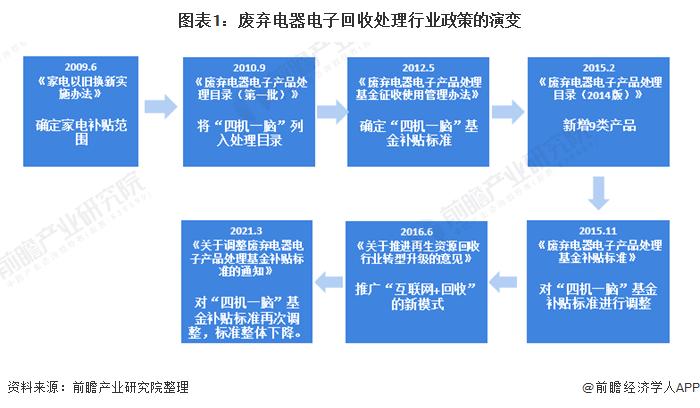 图表1:废弃电器电子回收处理行业政策的演变