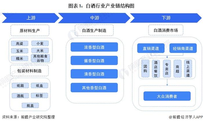 圖表1:白酒行業產業鏈結構圖