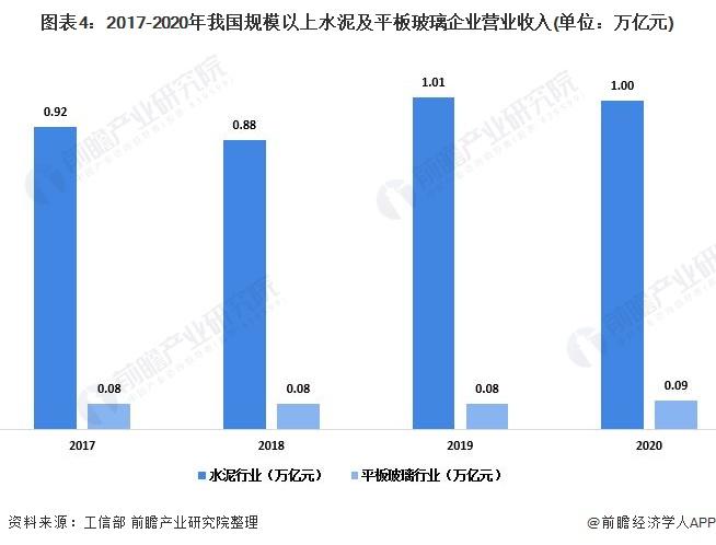图表4:2017-2020年我国规模以上水泥及平板玻璃企业营业收入(单位:万亿元)