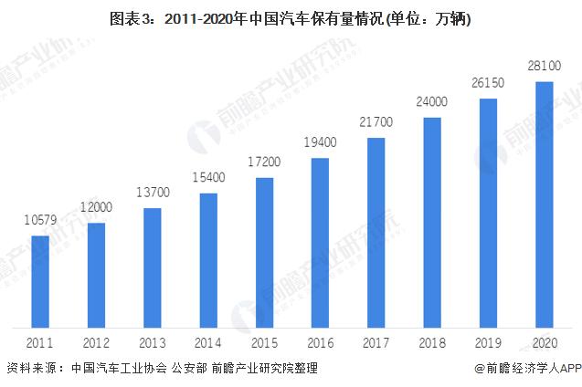 图表3:2011-2020年中国汽车保有量情况(单位:万辆)
