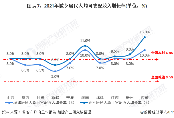 图表7:2021年城乡居民人均可支配收入增长率(单位:%)