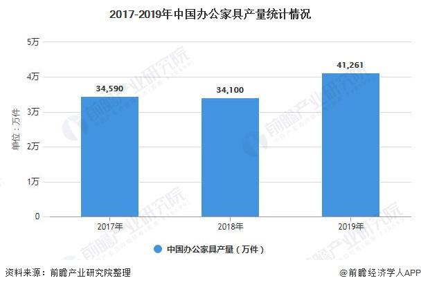 2017-2019年中国办公家具产量统计情况
