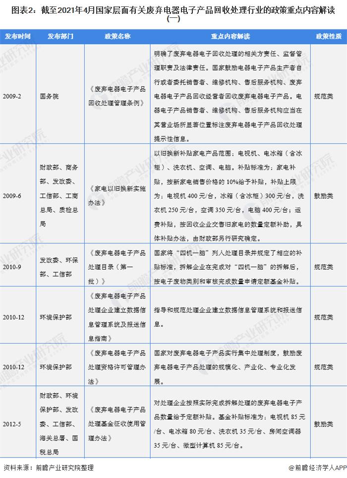 图表2:截至2021年4月国家层面有关废弃电器电子产品回收处理行业的政策重点内容解读(一)