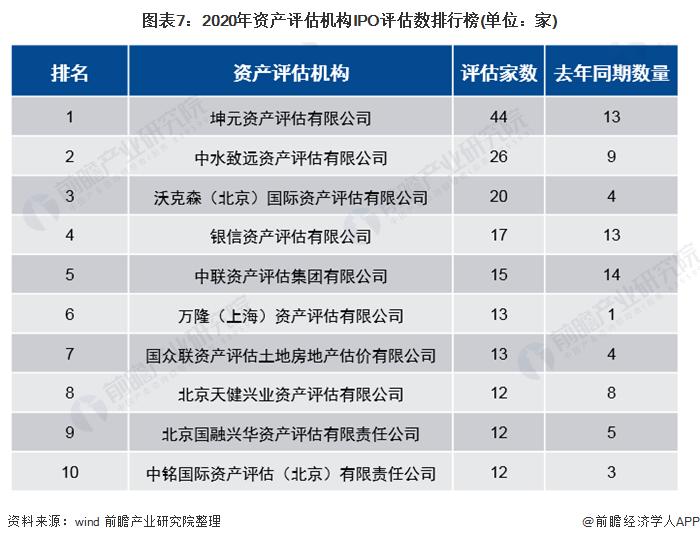 图表7:2020年资产评估机构IPO评估数排行榜(单位:家)