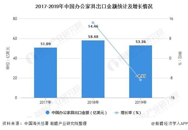 2017-2019年中国办公家具出口金额统计及增长情况