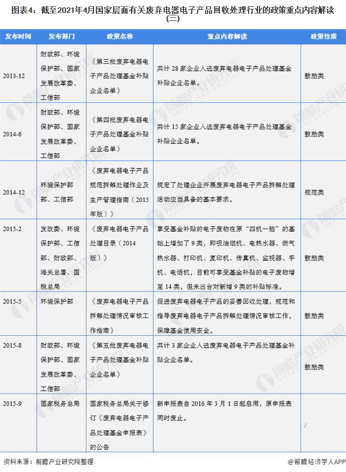 图表4:截至2021年4月国家层面有关废弃电器电子产品回收处理行业的政策重点内容解读(三)