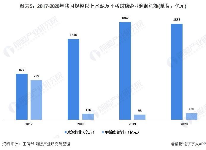 图表5:2017-2020年我国规模以上水泥及平板玻璃企业利润总额(单位:亿元)