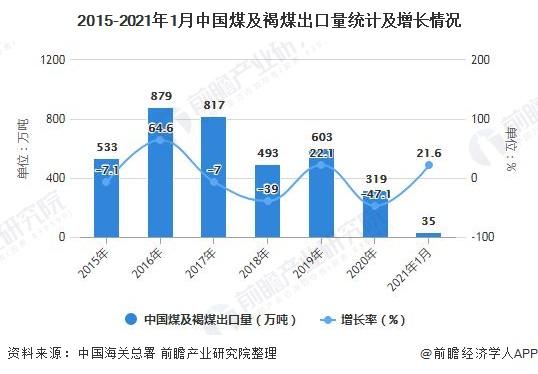 2015-2021年1月中国煤及褐煤出口量统计及增长情况