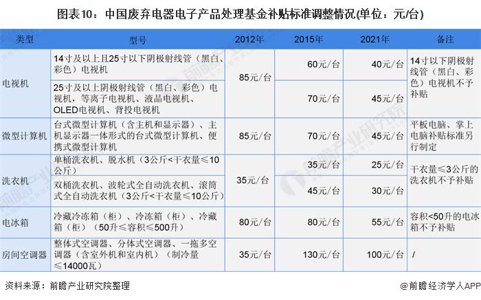 图表10:中国废弃电器电子产品处理基金补贴标准调整情况(单位:元/台)