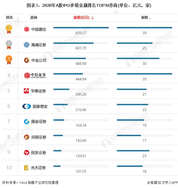图表1:2020年A股IPO承销金额排名TOP10券商(单位:亿元,家)