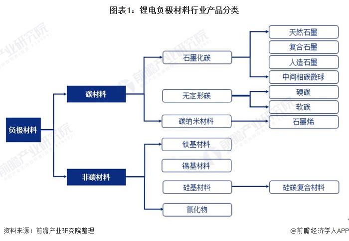 图表1:锂电负极材料行业产品分类