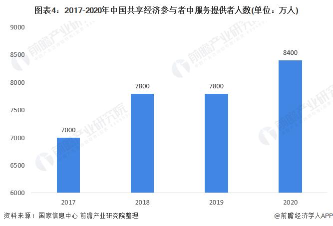 图表4:2017-2020年中国共享经济参与者中服务提供者人数(单位:万人)