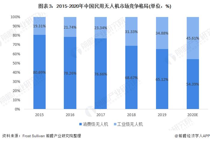 图表3:2015-2020年中国民用无人机市场竞争格局(单位:%)