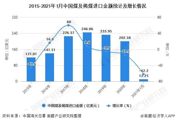 2015-2021年1月中国煤及褐煤进口金额统计及增长情况