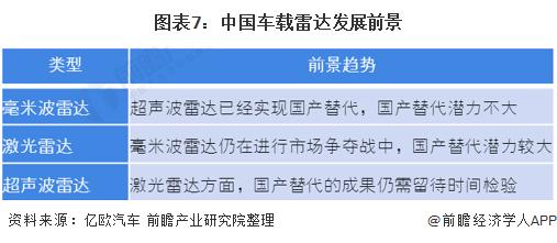 图表7:中国车载雷达发展前景