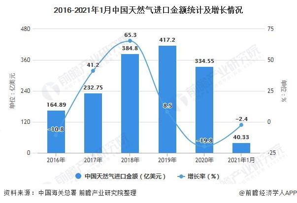 2016-2021年1月中国天然气进口金额统计及增长情况