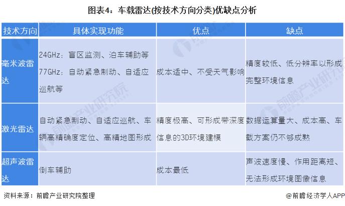 图表4:车载雷达(按技术方向分类)优缺点分析