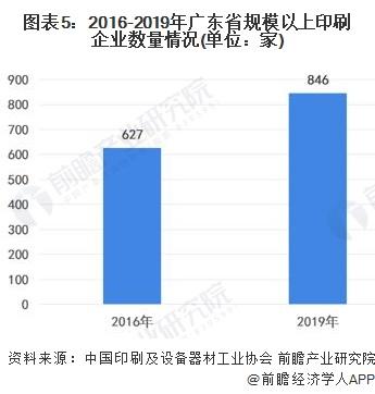 图表5:2016-2019年广东省规模以上印刷企业数量情况(单位:家)