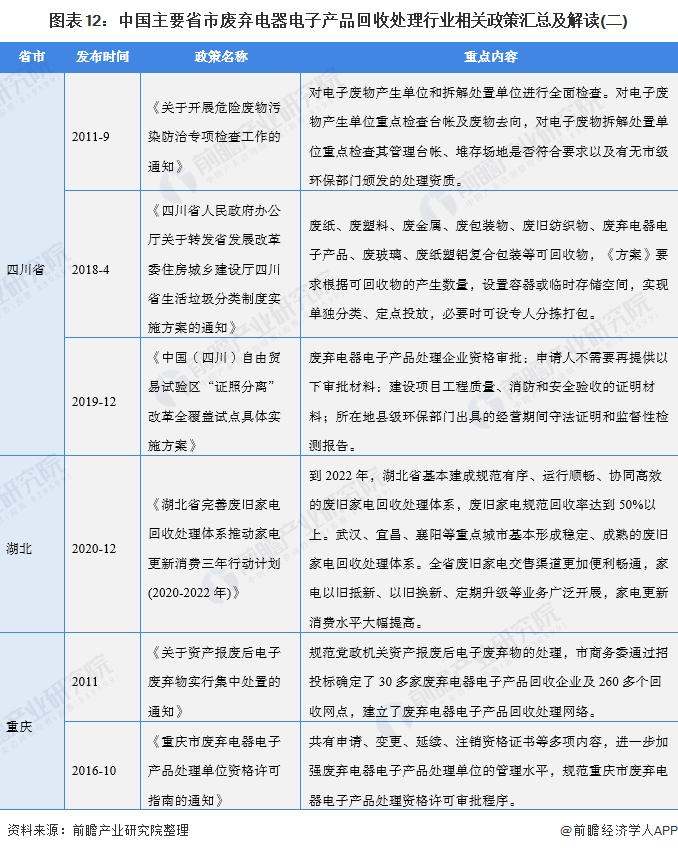 图表12:中国主要省市废弃电器电子产品回收处理行业相关政策汇总及解读(二)