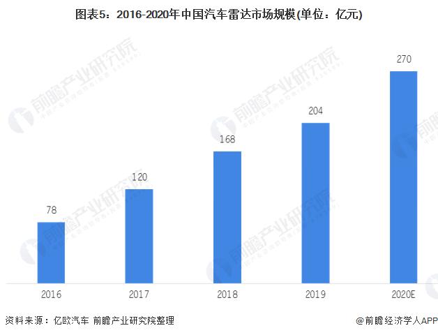图表5:2016-2020年中国汽车雷达市场规模(单位:亿元)