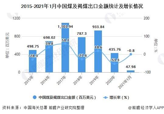 2015-2021年1月中国煤及褐煤出口金额统计及增长情况