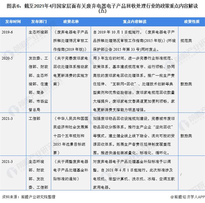 图表6:截至2021年4月国家层面有关废弃电器电子产品回收处理行业的政策重点内容解读(五)