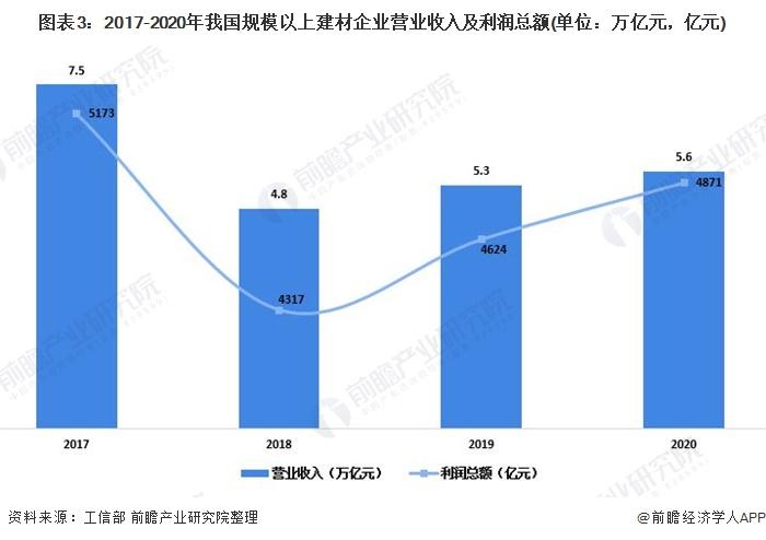 图表3:2017-2020年我国规模以上建材企业营业收入及利润总额(单位:万亿元,亿元)