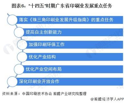 """图表6:""""十四五""""时期广东省印刷业发展重点任务"""