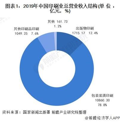 图表1:2019年中国印刷业总营业收入结构(单位:亿元,%)
