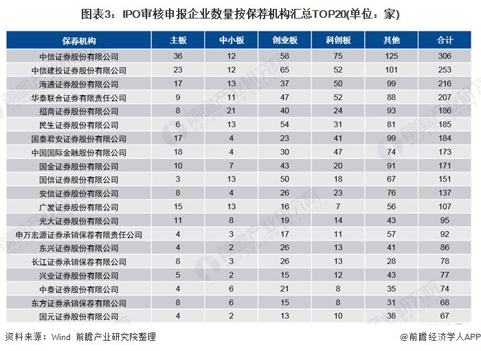 图表3:IPO审核申报企业数量按保荐机构汇总TOP20(单位:家)