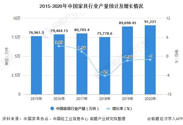2015-2020年中国家具行业产量统计及增长情况