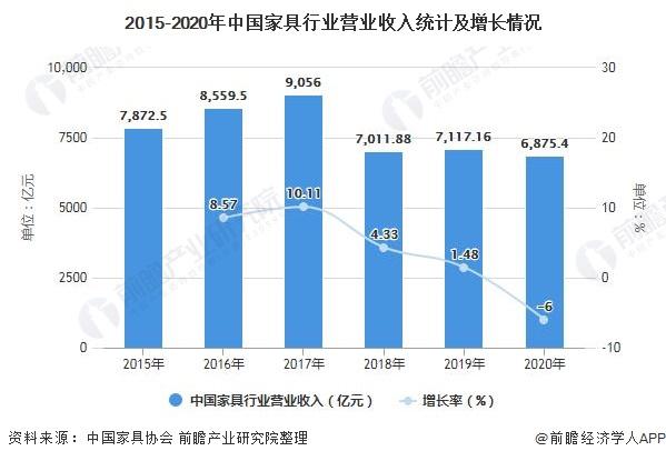 2015-2020年中国家具行业营业收入统计及增长情况