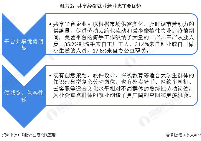 图表2:共享经济就业新业态主要优势