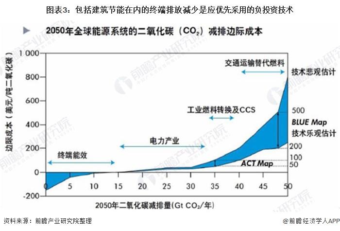 图表3:包括建筑节能在内的终端排放减少是应优先采用的负投资技术