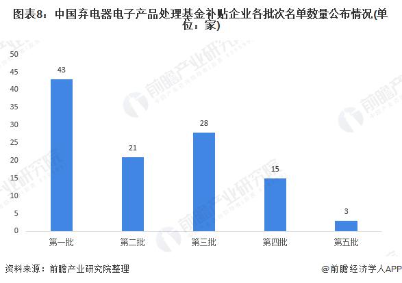 图表8:中国弃电器电子产品处理基金补贴企业各批次名单数量公布情况(单位:家)