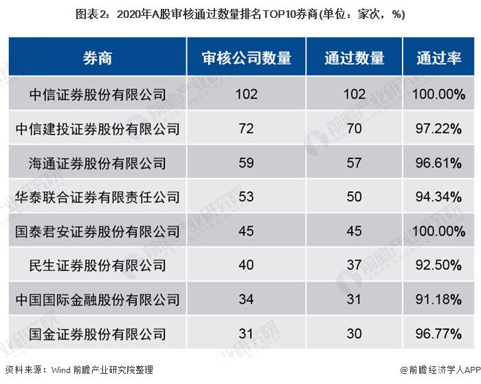 图表2:2020年A股审核通过数量排名TOP10券商(单位:家次,%)
