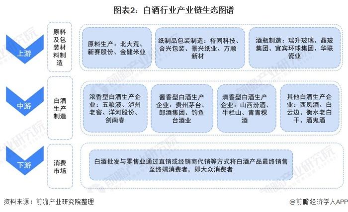 圖表2:白酒行業產業鏈生態圖譜