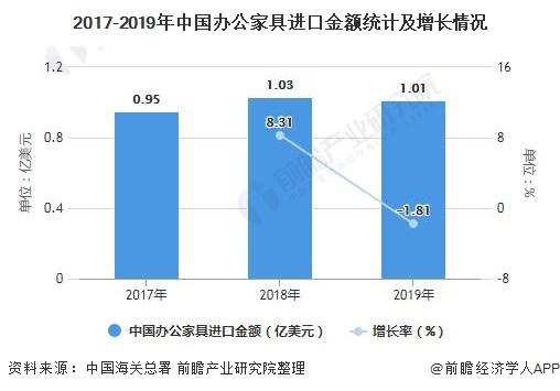 2017-2019年中国办公家具进口金额统计及增长情况