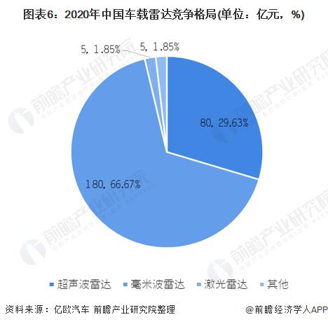 图表6:2020年中国车载雷达竞争格局(单位:亿元,%)