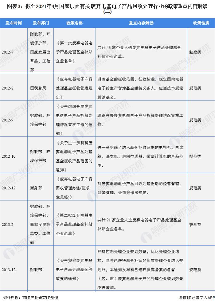 图表3:截至2021年4月国家层面有关废弃电器电子产品回收处理行业的政策重点内容解读(二)