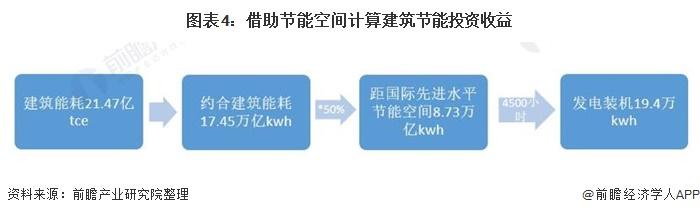 图表4:借助节能空间计算建筑节能投资收益