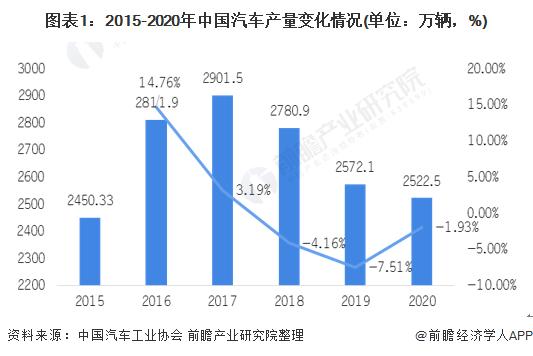 图表1:2015-2020年中国汽车产量变化情况(单位:万辆,%)