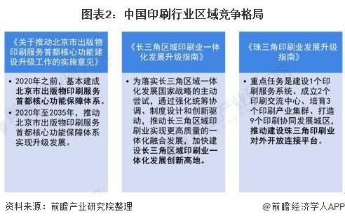 图表2:中国印刷行业区域竞争格局