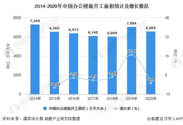 2014-2020年中国办公楼新开工面积统计及增长情况