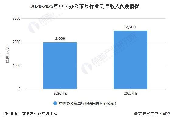 2020-2025年中国办公家具行业销售收入预测情况