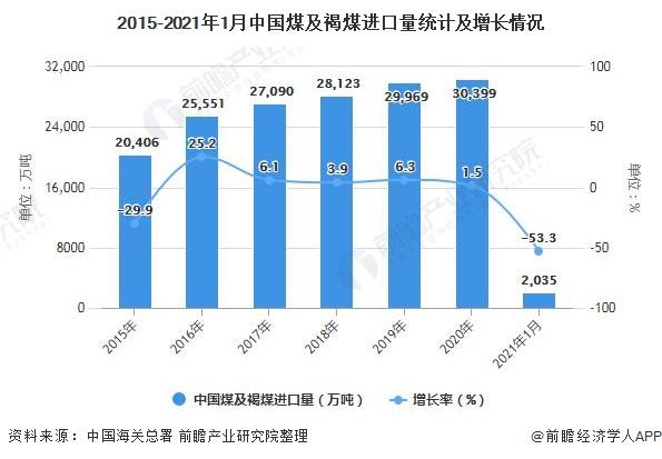 2015-2021年1月中国煤及褐煤进口量统计及增长情况